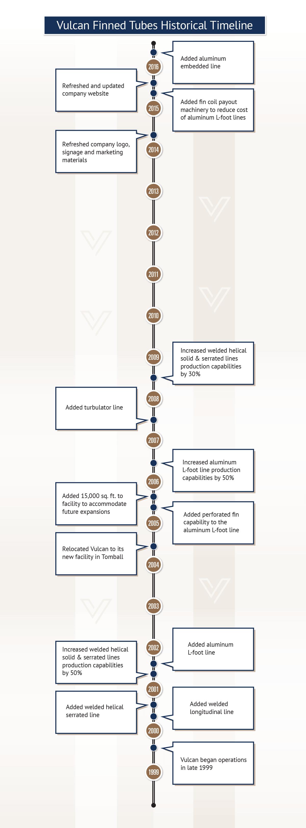 Vulcan Timeline